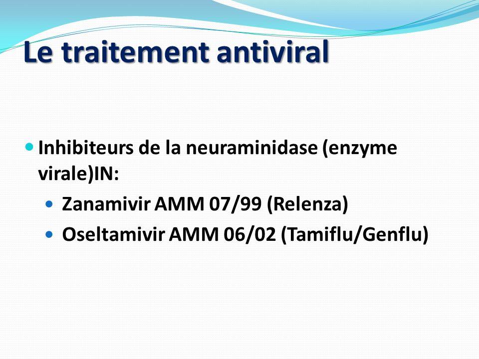 Le traitement antiviral