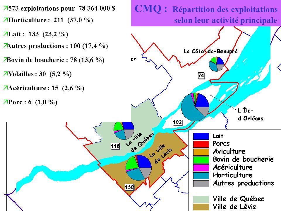 CMQ : Répartition des exploitations selon leur activité principale