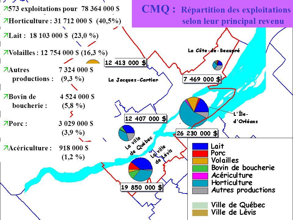 CMQ : Répartition des exploitations selon leur principal revenu