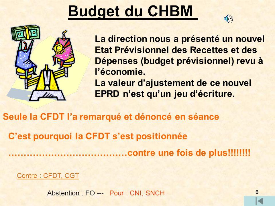 Budget du CHBM La direction nous a présenté un nouvel Etat Prévisionnel des Recettes et des Dépenses (budget prévisionnel) revu à l'économie.
