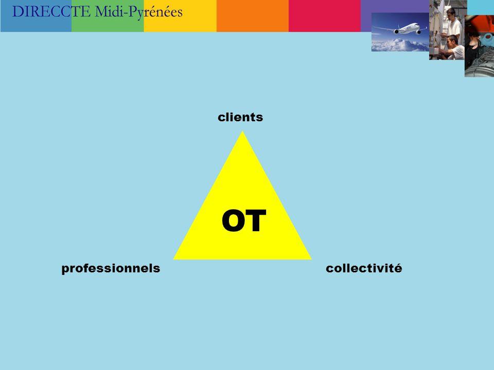 clients OT professionnels collectivité