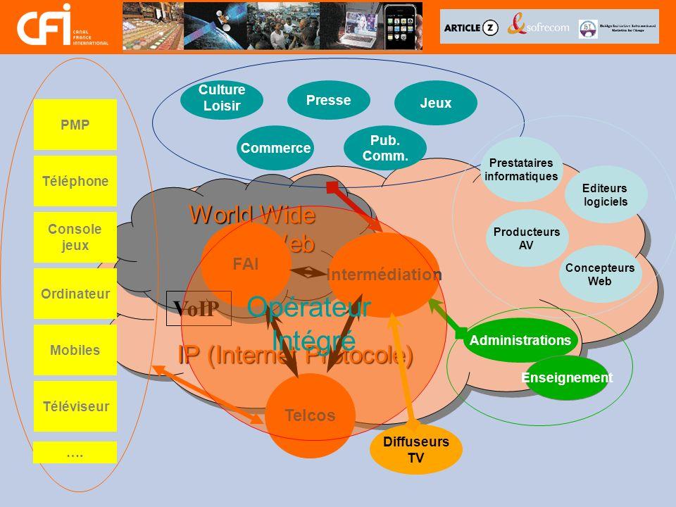 Opérateur Intégré World Wide Web IP (Internet Protocole) VoIP FAI