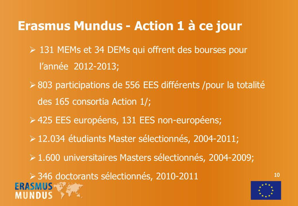 Erasmus Mundus - Action 1 à ce jour