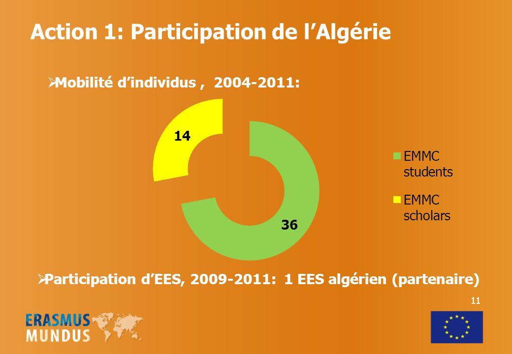 Action 1: Participation de l'Algérie