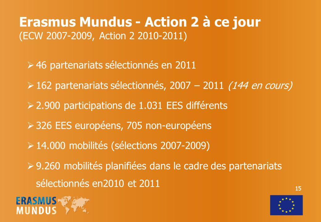 Erasmus Mundus - Action 2 à ce jour (ECW 2007-2009, Action 2 2010-2011)