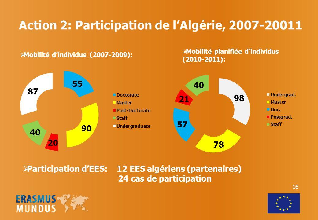 Action 2: Participation de l'Algérie, 2007-20011