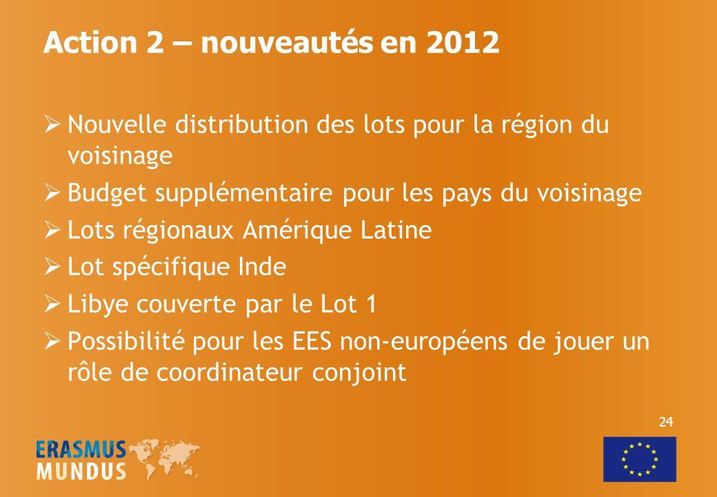 Action 2 – nouveautés en 2012 Nouvelle distribution des lots pour la région du voisinage. Budget supplémentaire pour les pays du voisinage.