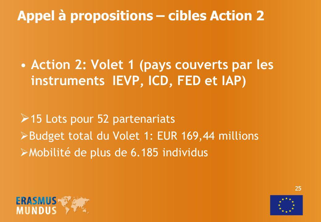 Appel à propositions – cibles Action 2