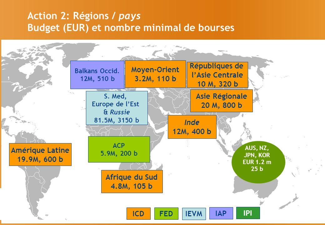 Budget (EUR) et nombre minimal de bourses