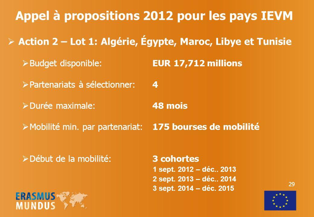 Appel à propositions 2012 pour les pays IEVM