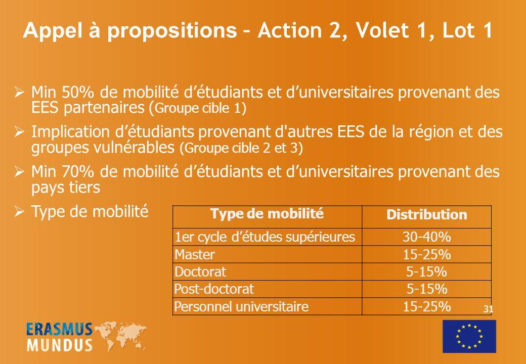 Appel à propositions – Action 2, Volet 1, Lot 1