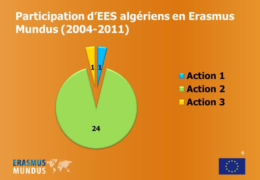 Participation d'EES algériens en Erasmus Mundus (2004-2011)