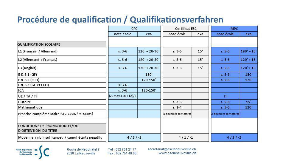 Procédure de qualification / Qualifikationsverfahren