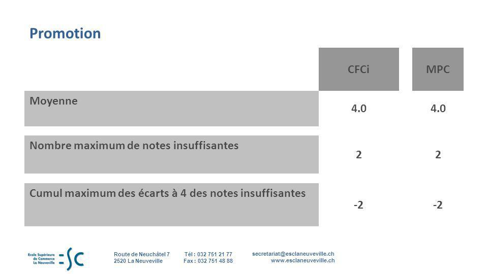 Promotion CFCi MPC Moyenne 4.0 Nombre maximum de notes insuffisantes 2