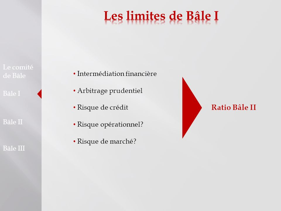 Les limites de Bâle I Ratio Bâle II Le comité de Bâle