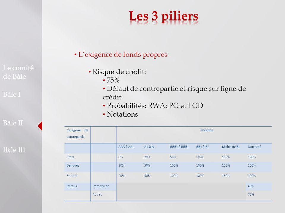 Les 3 piliers L'exigence de fonds propres Risque de crédit: