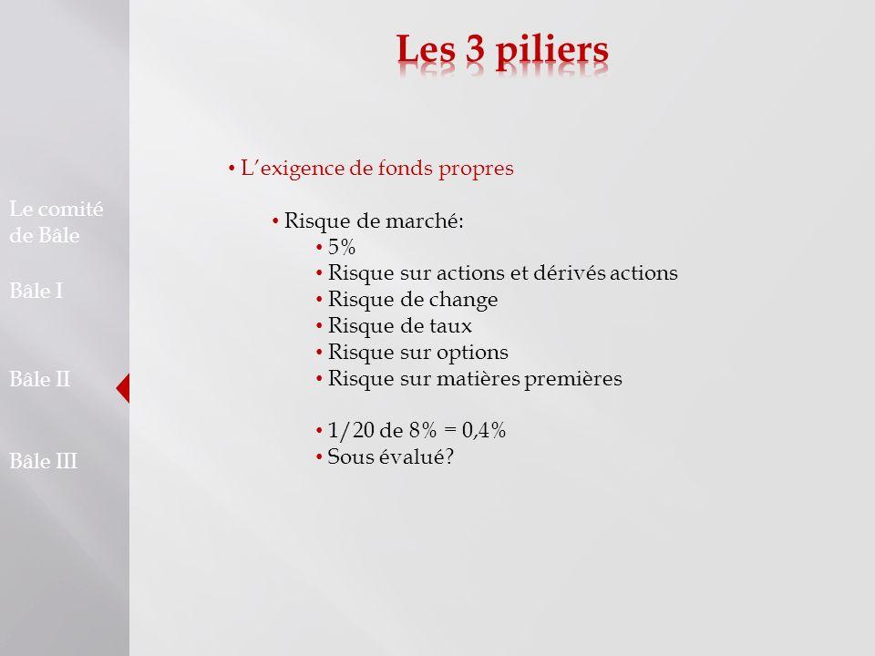 Les 3 piliers L'exigence de fonds propres Risque de marché: