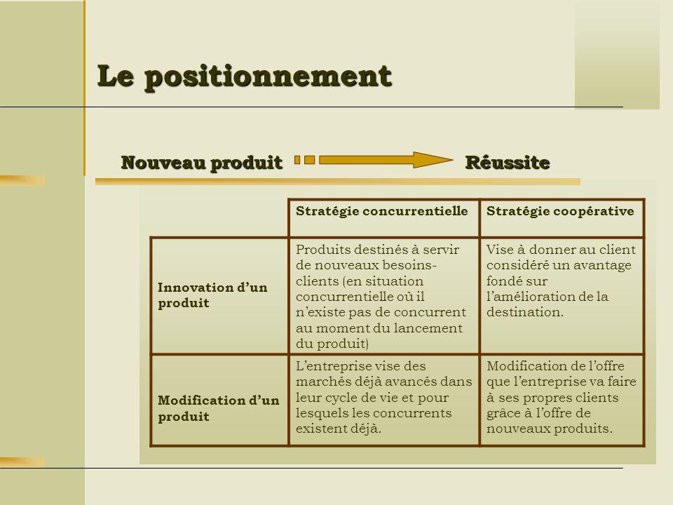Le positionnement Réussite Nouveau produit Stratégie concurrentielle
