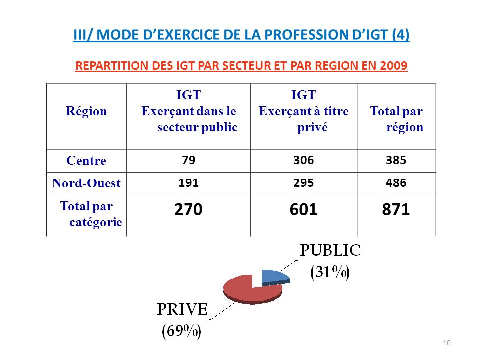 270 601 871 III/ MODE D'EXERCICE DE LA PROFESSION D'IGT (4)