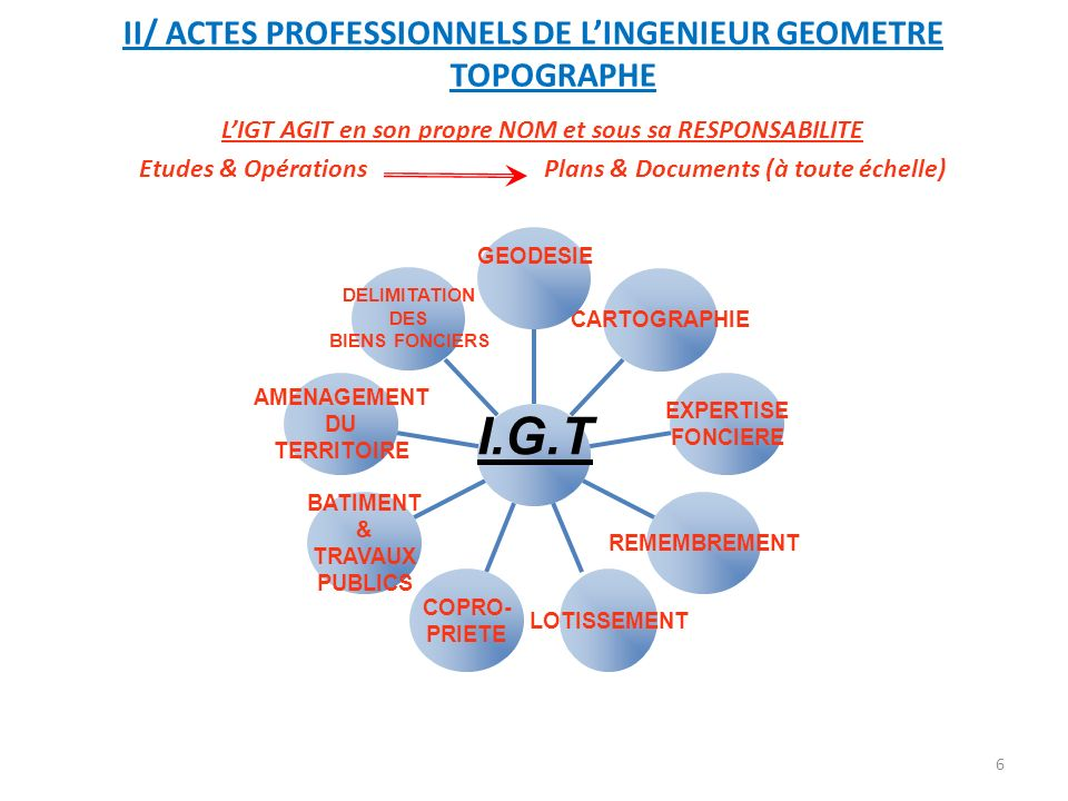 I.G.T II/ ACTES PROFESSIONNELS DE L'INGENIEUR GEOMETRE TOPOGRAPHE
