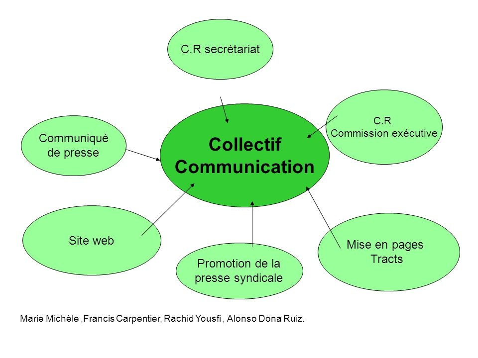 Collectif Communication