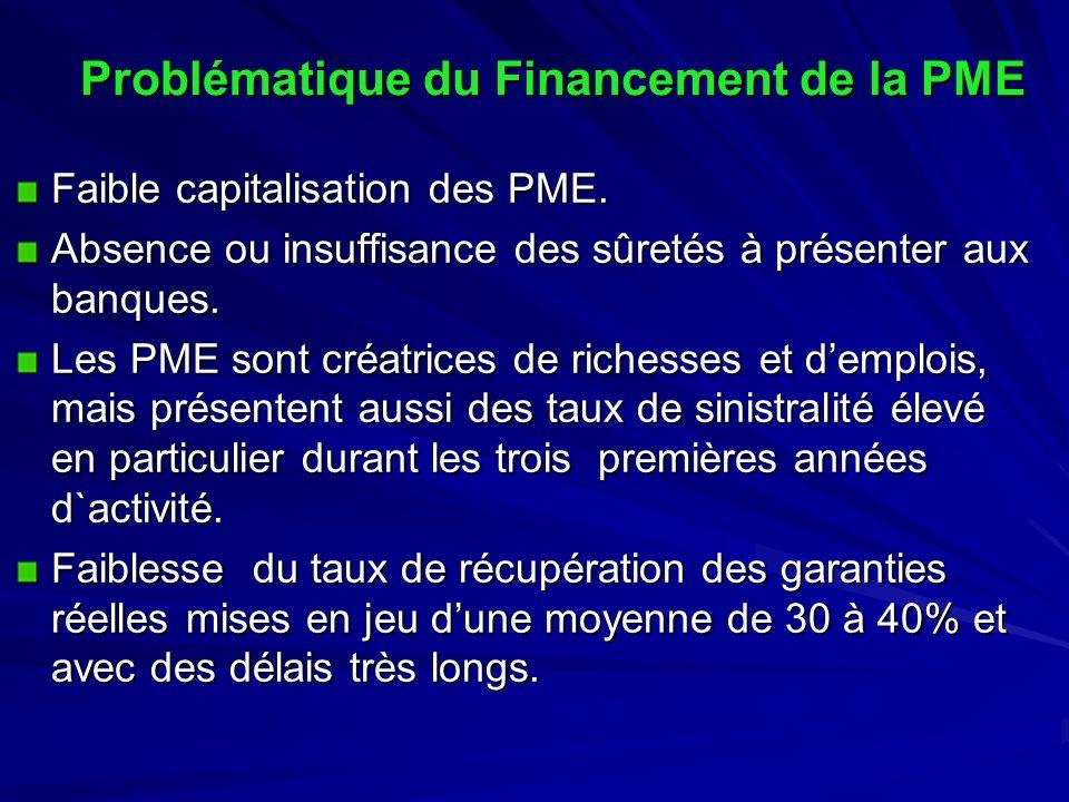 Problématique du Financement de la PME
