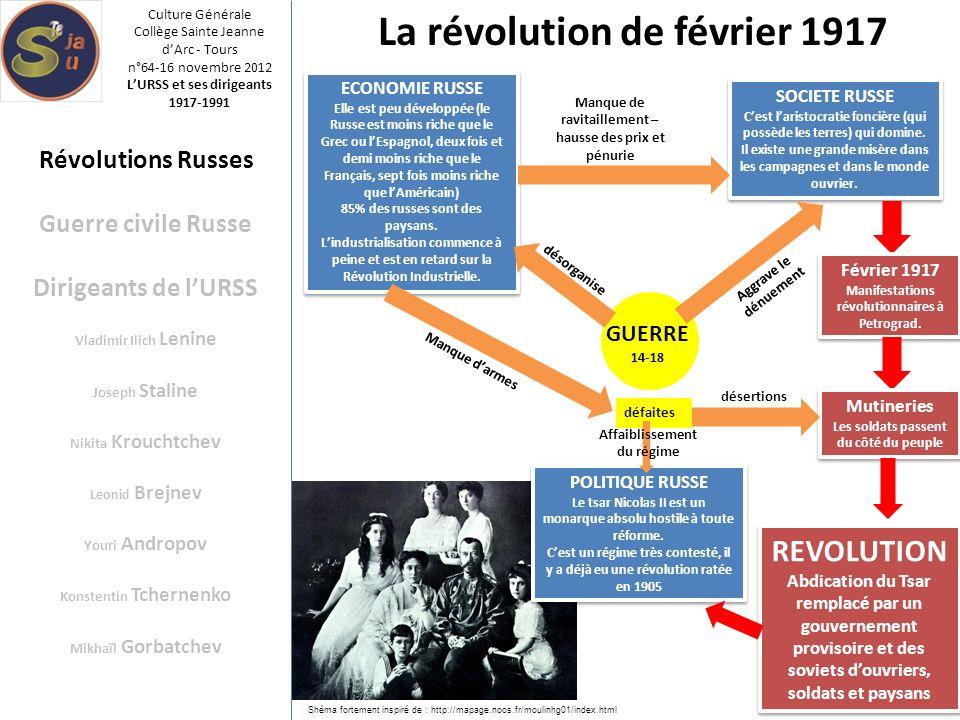 La révolution de février 1917