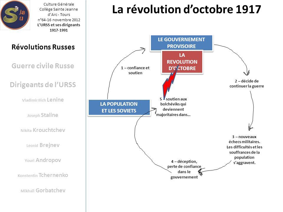 La révolution d'octobre 1917