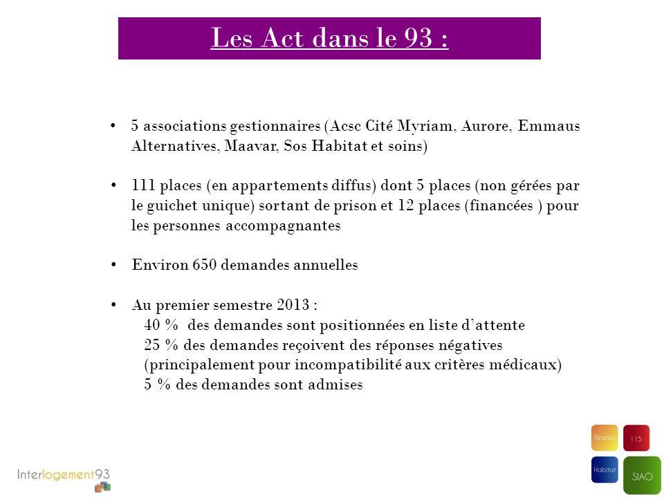 Les Act dans le 93 : 5 associations gestionnaires (Acsc Cité Myriam, Aurore, Emmaus Alternatives, Maavar, Sos Habitat et soins)