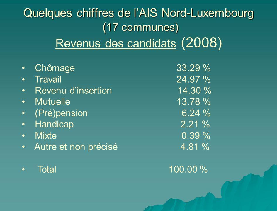 Quelques chiffres de l'AIS Nord-Luxembourg (17 communes) Revenus des candidats (2008)