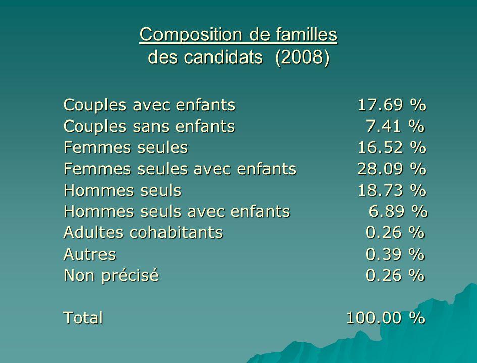 Composition de familles des candidats (2008)