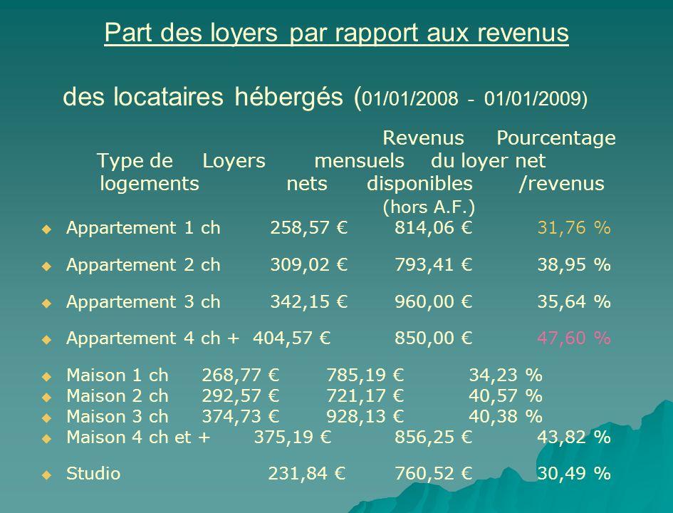 Part des loyers par rapport aux revenus des locataires hébergés (01/01/2008 - 01/01/2009)