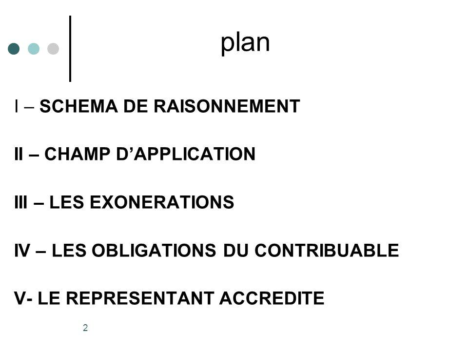 plan I – SCHEMA DE RAISONNEMENT II – CHAMP D'APPLICATION