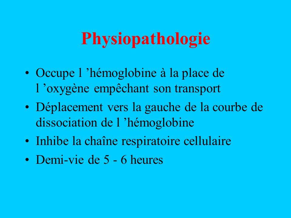 Physiopathologie Occupe l 'hémoglobine à la place de l 'oxygène empêchant son transport.