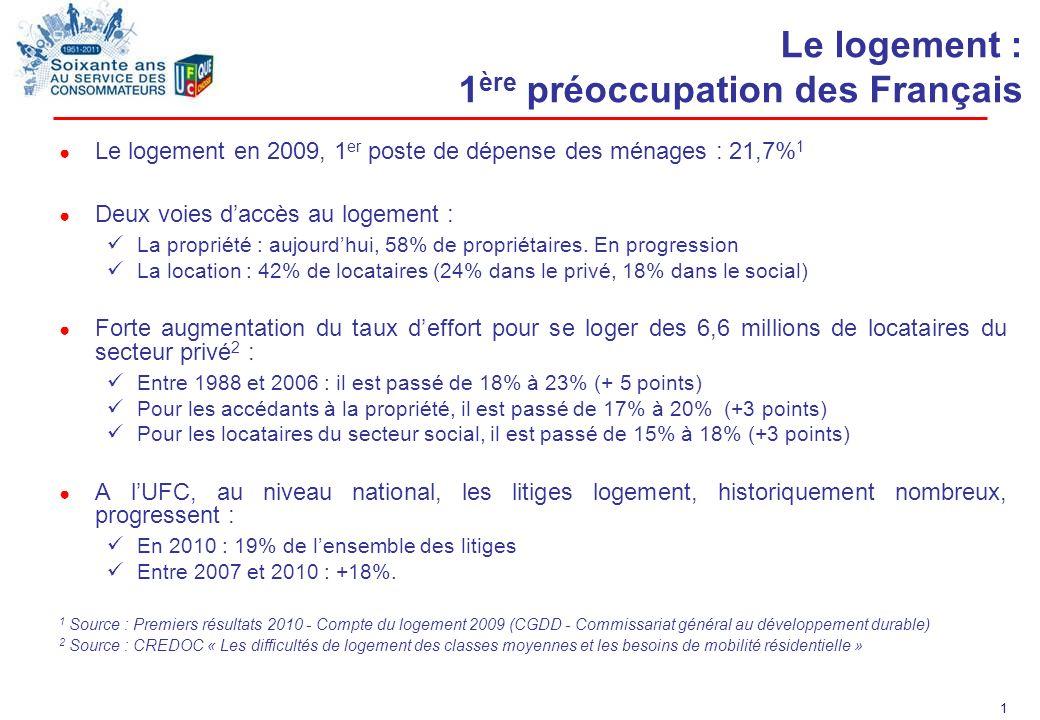 Le logement : 1ère préoccupation des Français