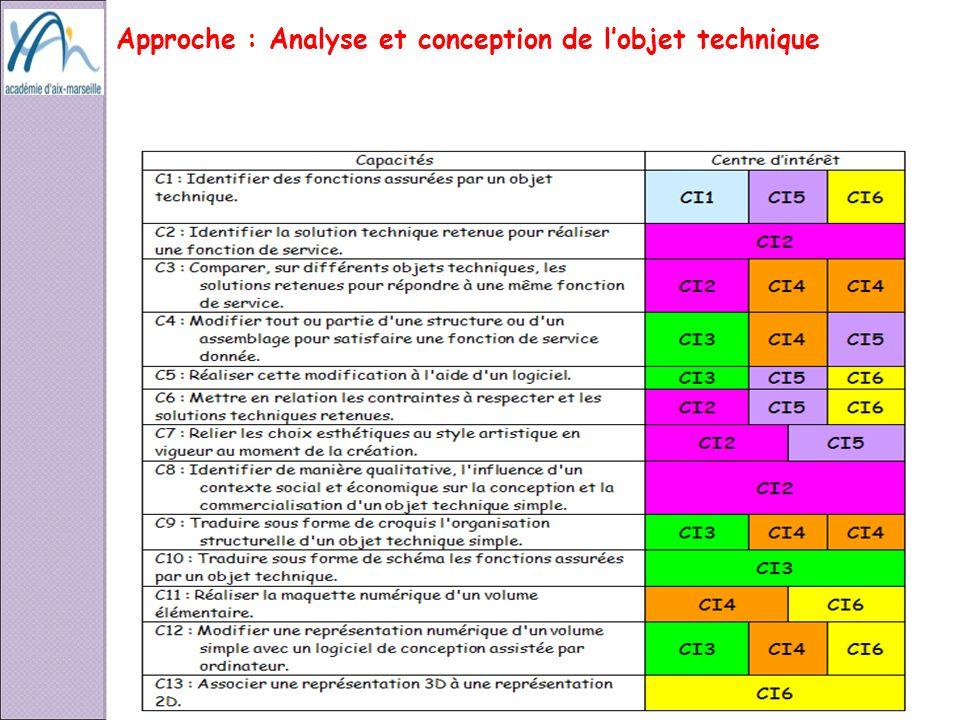 Approche : Analyse et conception de l'objet technique