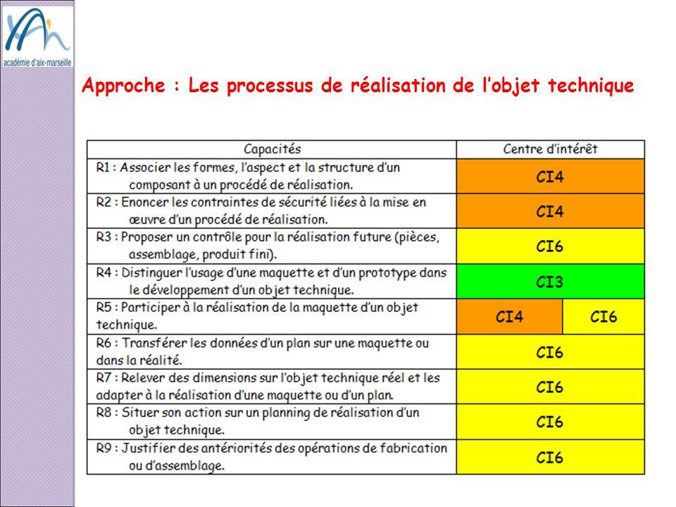 Approche : Les processus de réalisation de l'objet technique