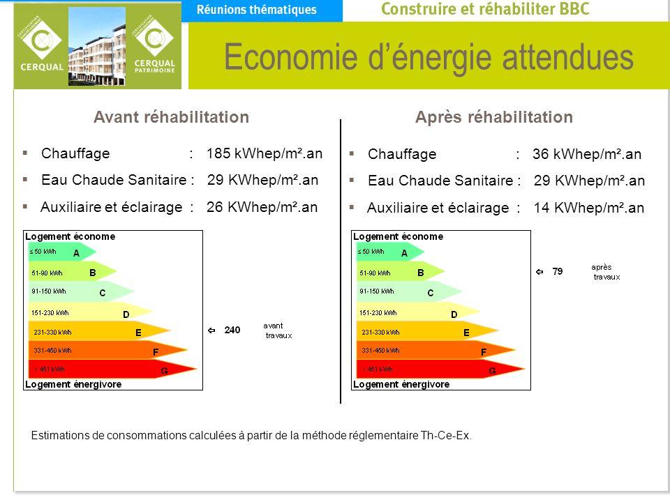 Economie d'énergie attendues