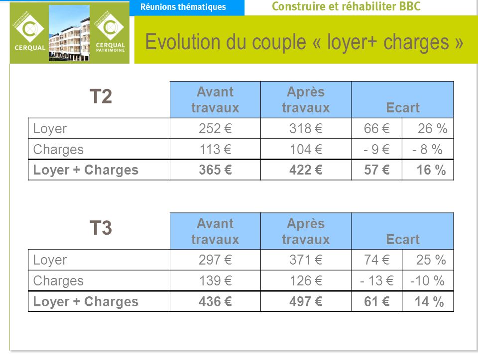 Evolution du couple « loyer+ charges »