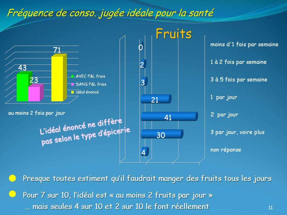 Fruits Fréquence de conso. jugée idéale pour la santé