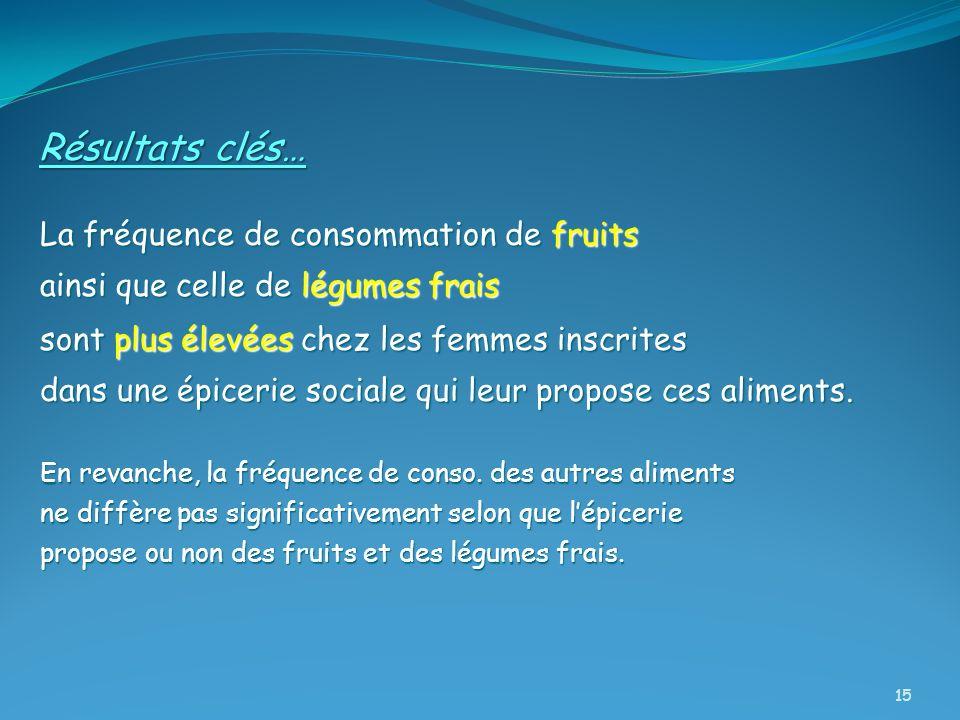 Résultats clés… La fréquence de consommation de fruits