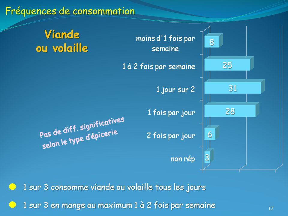 Viande ou volaille Fréquences de consommation