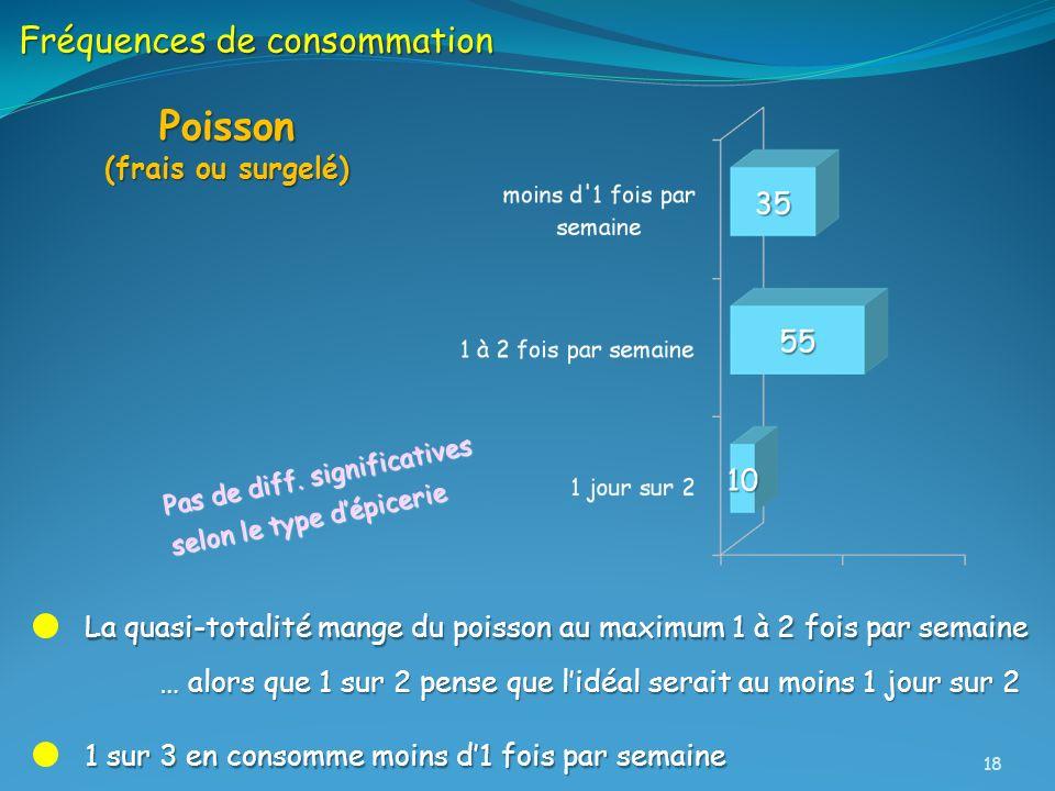 Poisson Fréquences de consommation (frais ou surgelé)