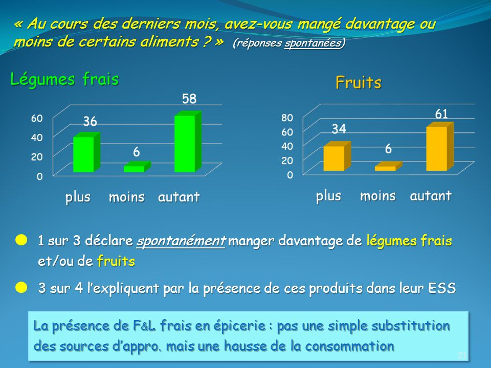 « Au cours des derniers mois, avez-vous mangé davantage ou moins de certains aliments » (réponses spontanées)