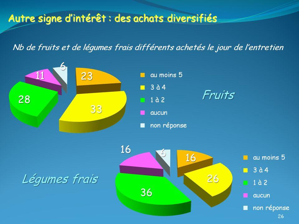 Fruits Légumes frais Autre signe d'intérêt : des achats diversifiés