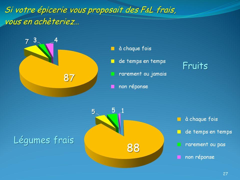 Fruits Légumes frais Si votre épicerie vous proposait des F&L frais,