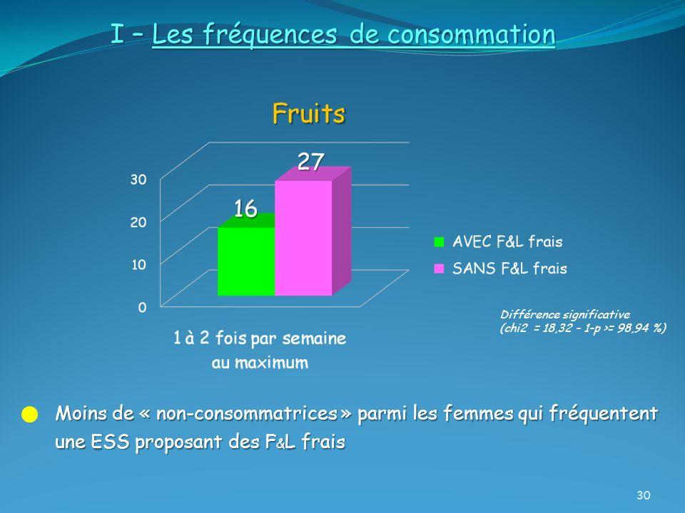 I – Les fréquences de consommation