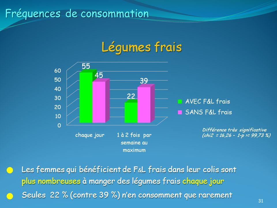 Fréquences de consommation