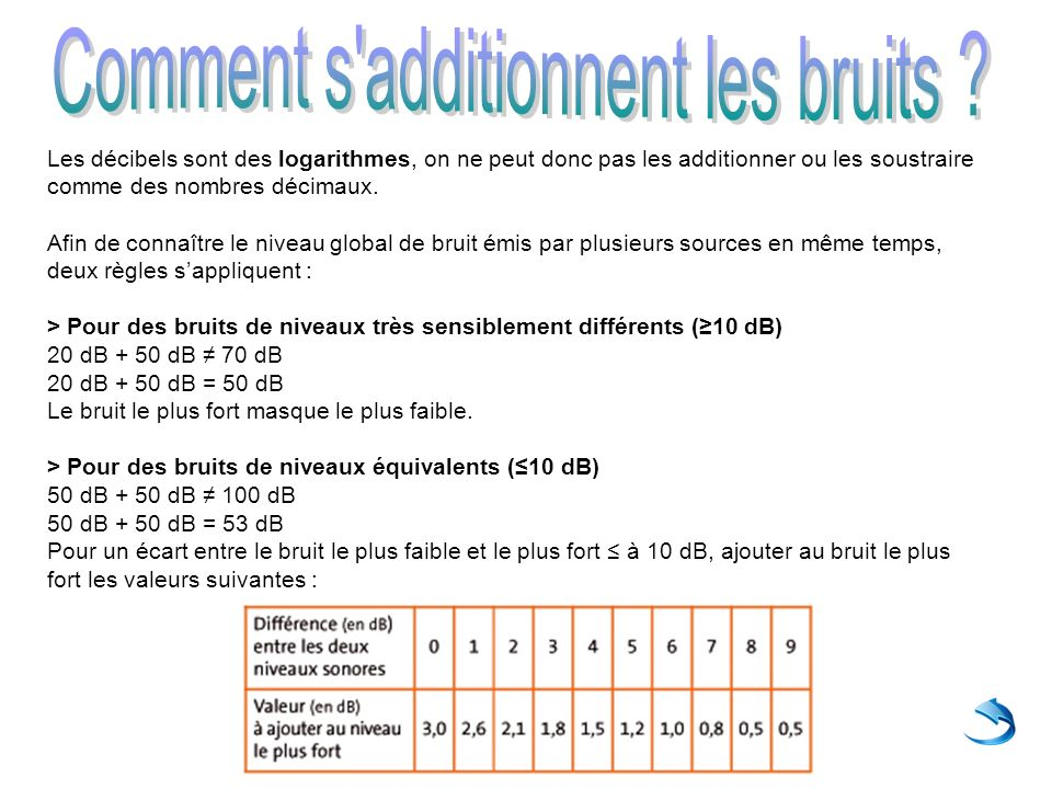 Comment s additionnent les bruits
