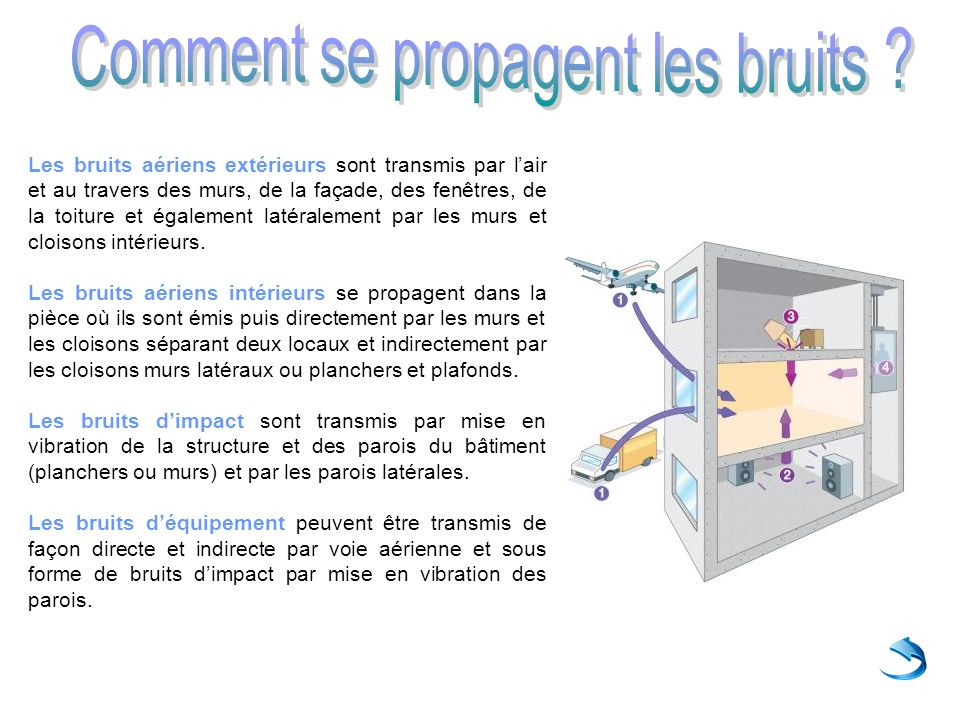 Comment se propagent les bruits